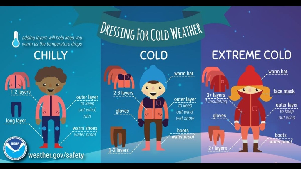 NOAA Dressing for the weather guidelines